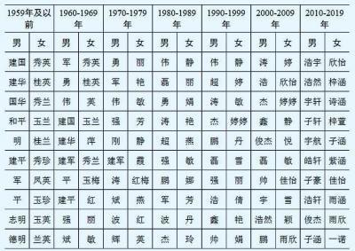 去年全国姓名报告中,前五大姓氏主要源自河南;你知道吗?
