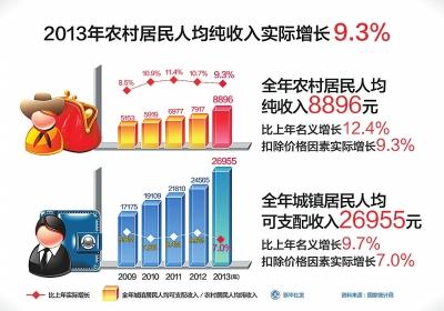 2016年南宁居民收入水平结构图