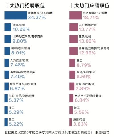 河南发布二季度求职招聘大数据逾九成求职者想在省内工作