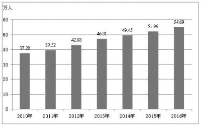 增长9.9%;三次产业结构为10.7:47.4:41.9