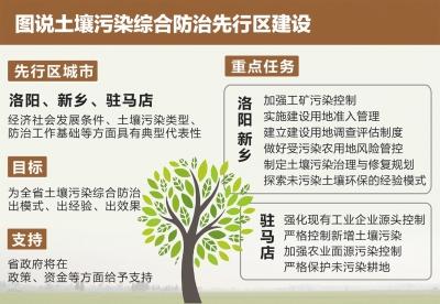 河南支持洛阳新乡驻马店在土壤污染防治方面先行试点