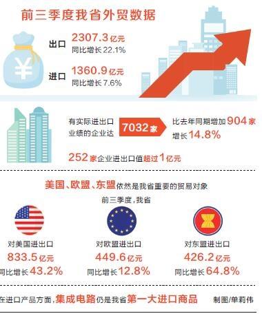前三季度我省外贸持续向好外贸总值同比增长16.3%
