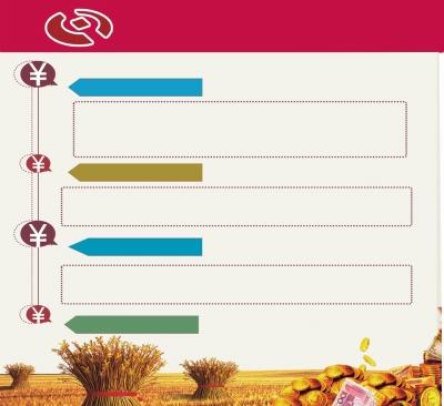 发展链条金融模式,助推农业产业化发展 &