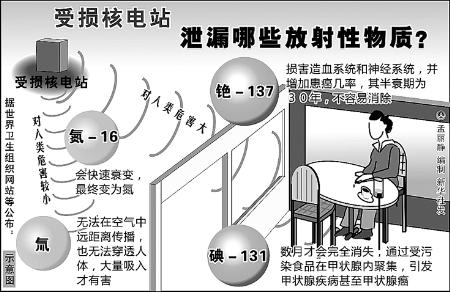 受地震和海啸影响,日本福岛第一核电站发生核泄漏事故.