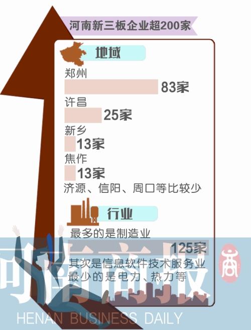 河南新三板企业总股本 排全国第八位