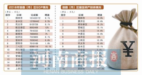 "www.hg888.com|官网各县(市)区发展""成绩单""公布 金水区第一"