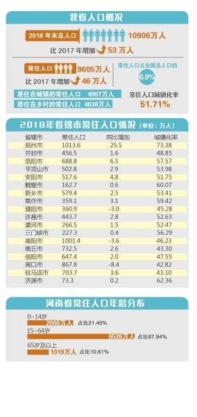 河南人口人数是多少_河南常住人口数据出炉,鹤壁的最新大数据是