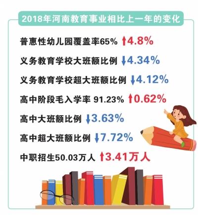 """河南省学前教育毛入园率接近90% 还存在""""入园难""""""""择校热""""""""大班额""""等问题"""