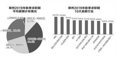 鄭州2019年秋季求職期平均薪酬7759元  保險行業平均月薪最高
