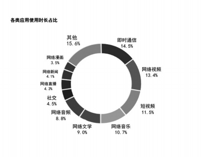 河南人月均流量8.2G 你都用在哪?