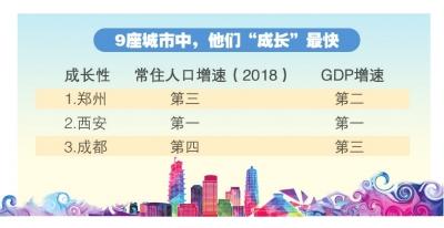 《国家中心城市建设报告(2019)》发布 9大国家中心城市 郑州成长性排第一