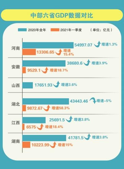 2019年gdp增长_强势转正!武汉经济上半年GDP比2019年同期增长3.5%