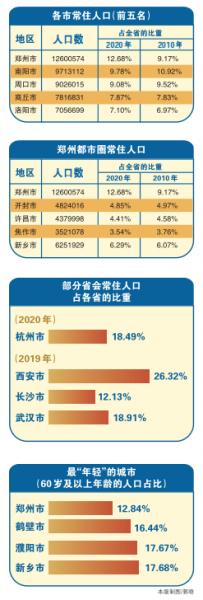 """郑州市城区人口_国内各大城市""""七普""""数据陆续公布,郑州人口数量在全国排第"""