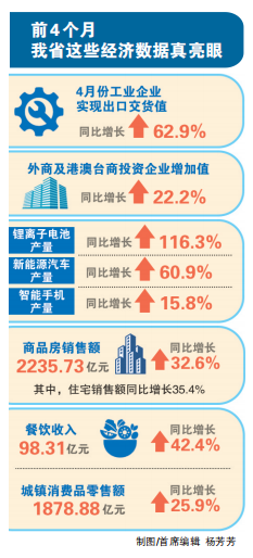 河南1~4月经济数据发布,前4个月餐饮收入达98.31亿元