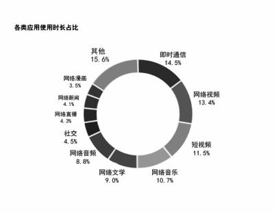 河南人月均流量8.2G 你都干嘛了?